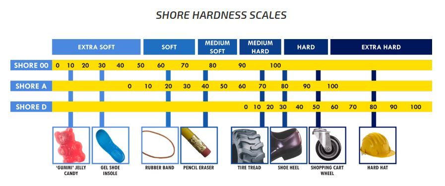 Shore tabell for ulike produkter